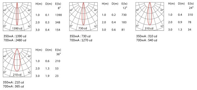 配光曲線圖