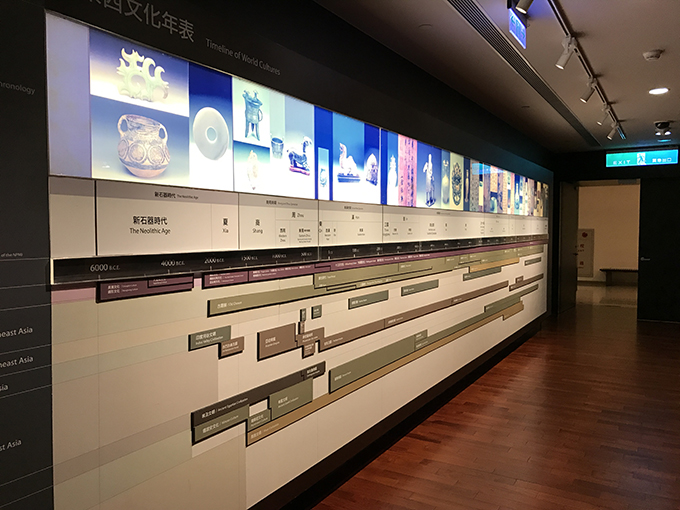 National Palace Museum Orientation